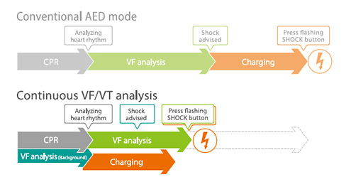 Continuous VF/VT analysis