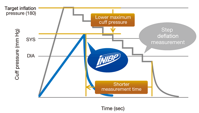 iNIBP technology